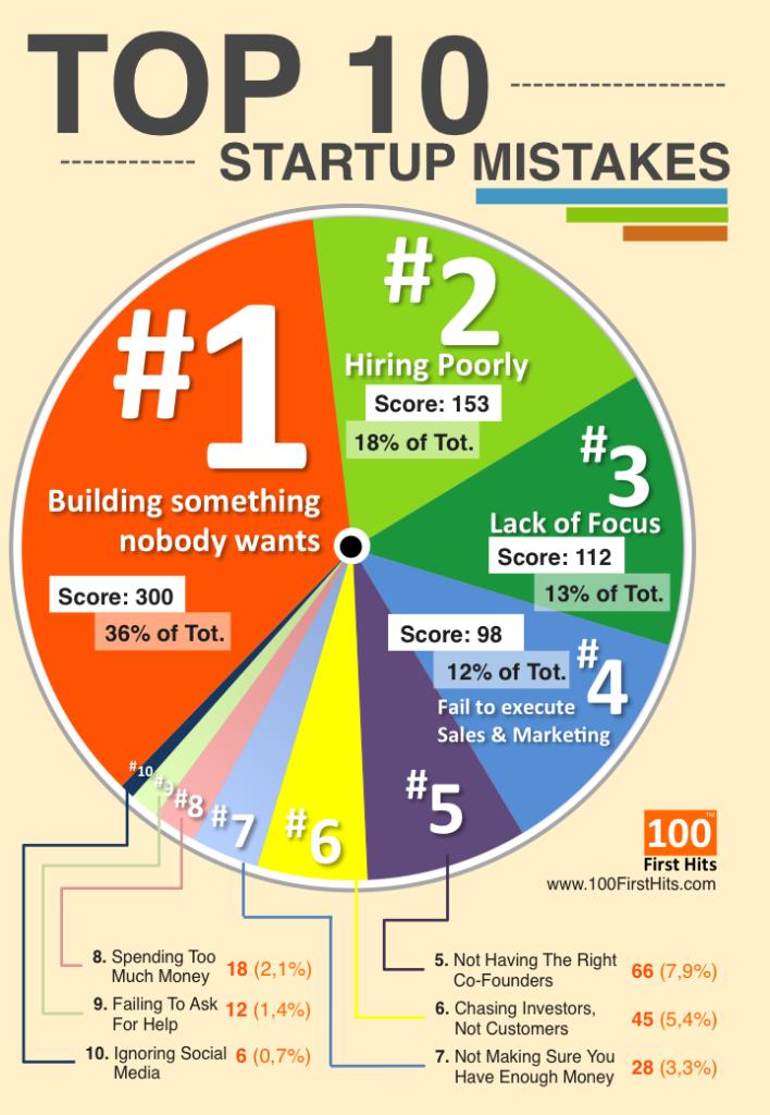 top 10 startup mistakes robert veenstra